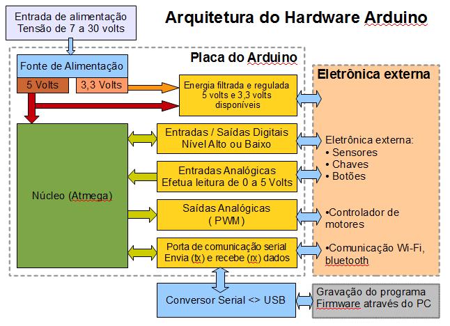 Arquitetura de hardware do Arduino